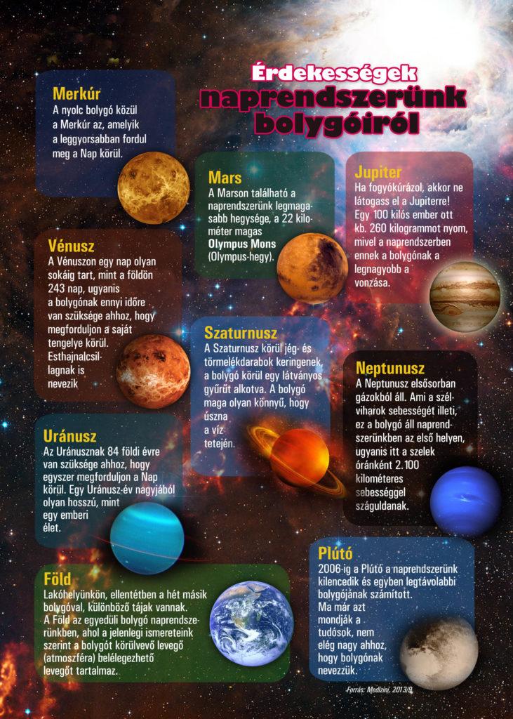 Érdekességek naprendszerünk bolygóiról